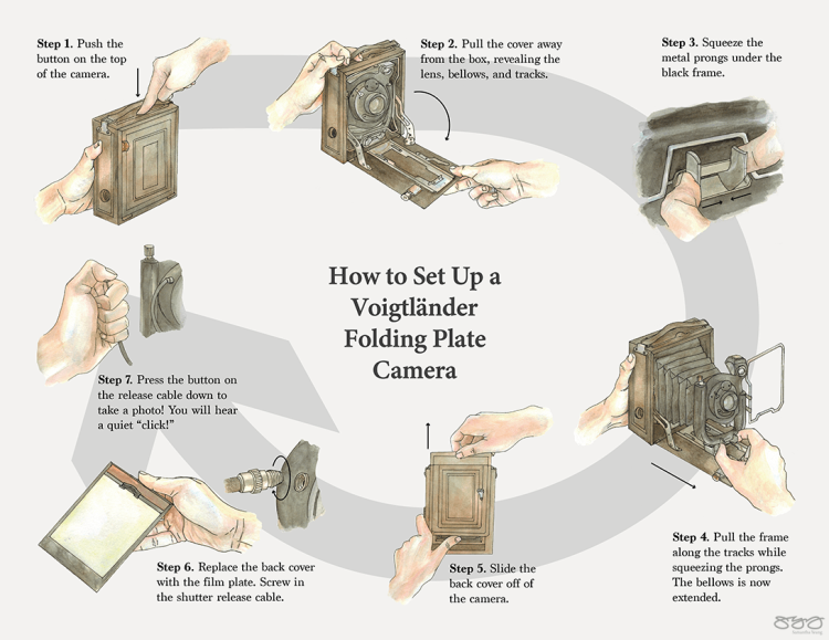 A storyboard of how to set up a vintage Voigtländer camera.